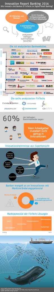innovation-report-banking-infografik