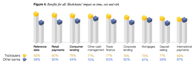 Banks blockchain impacts and benefits