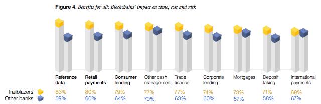 Banks blockchain impacts and benefits