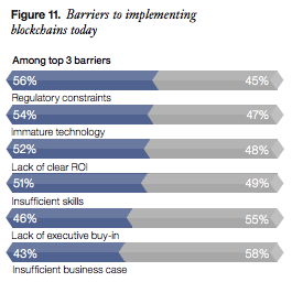 Barriers to blockchain implementation banks