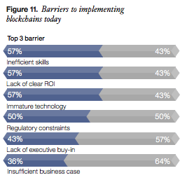 Barriers to blockchain implementation financial markets