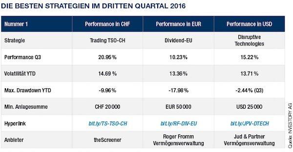 Die besten Anlagestrategien im dritten Quartal 2016
