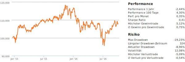 Dividend-EU (EUR)