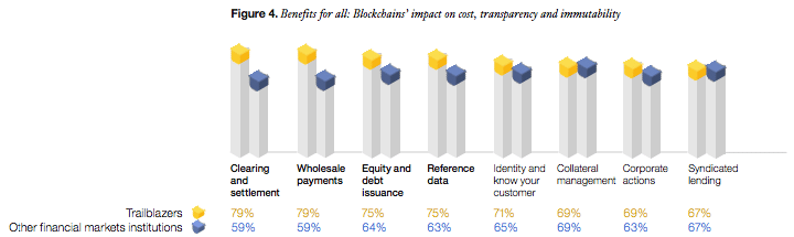 Financial markets institutions areas and benefits of blockchain