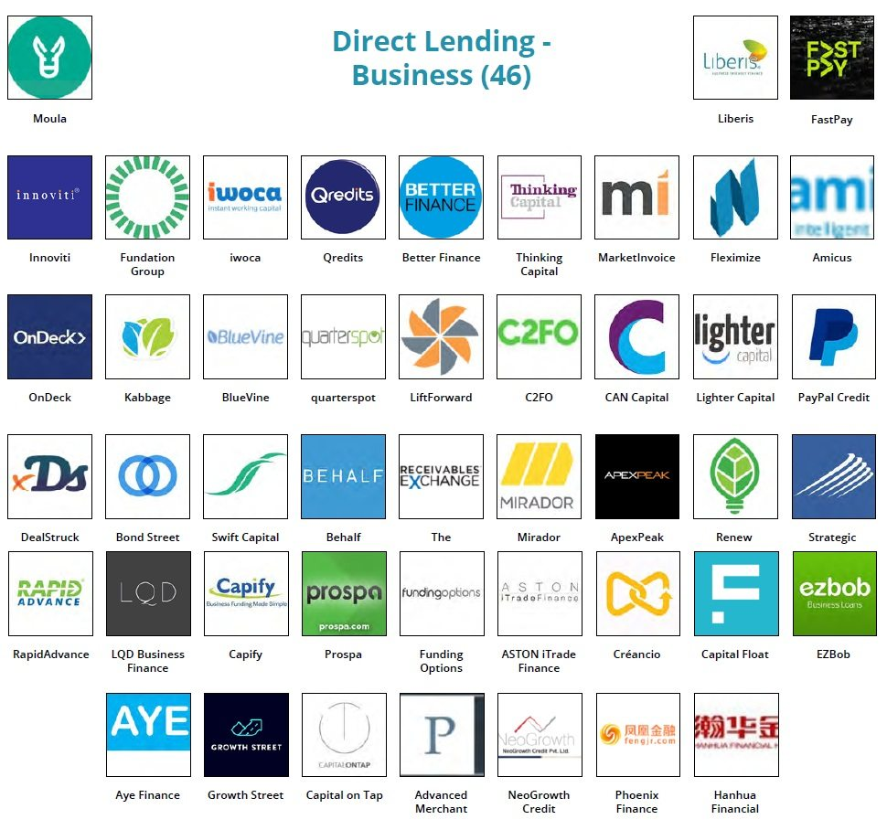 Fintech Landscape - direct lending business