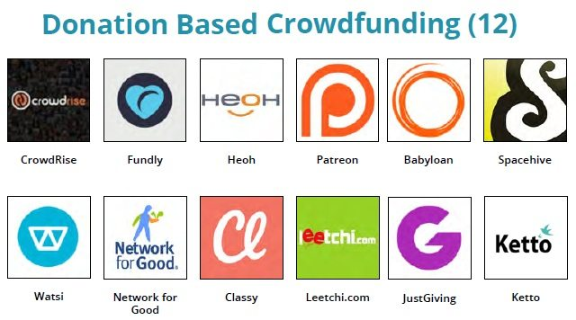 Fintech Landscape - donation based crowdfunding