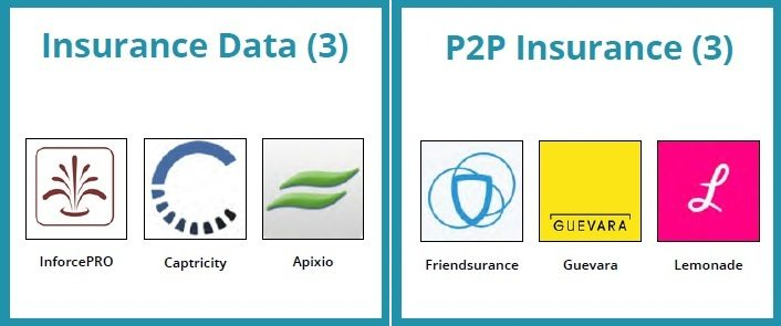 Fintech Landscape - insurance data & p2p insurance