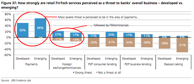 Fintech services, threat to banks, UBS report