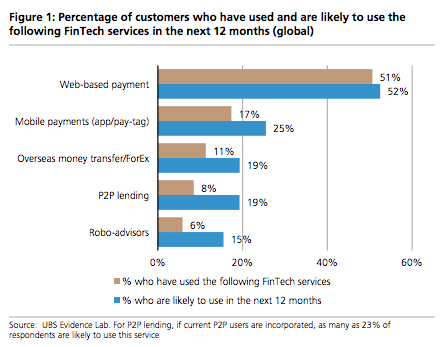 Fintech services usage, UBS consumer survey