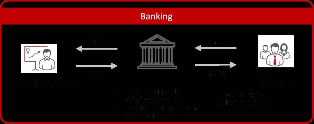 Grafik 1 Die Bank steht im Zentrum aller Abläufe, Sparer und Kreditnehmer haben keine Berührungspunkte