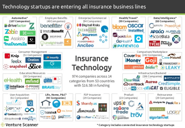 Top Life Insurance Companies >> Top 5 Insurtech Startups in Switzerland | Fintech Schweiz Digital Finance News – FintechNewsCH