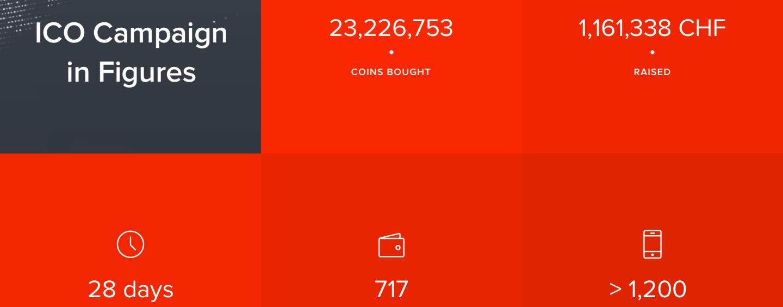 Swiss Blockchain-powered Exchange Captures $1 Million from Fans