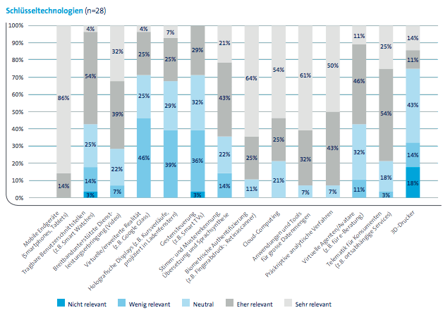 Most disruptive technologies Swisscom report