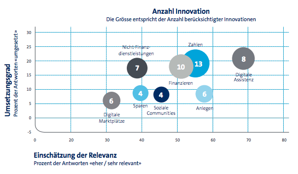 Retail Banking Innovation Fintech Swisscom report