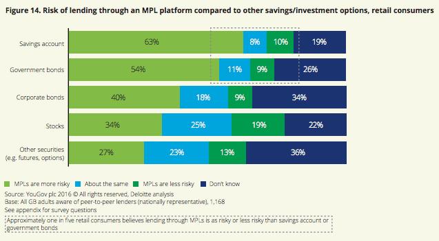 Risk p2p lending Deloitte report