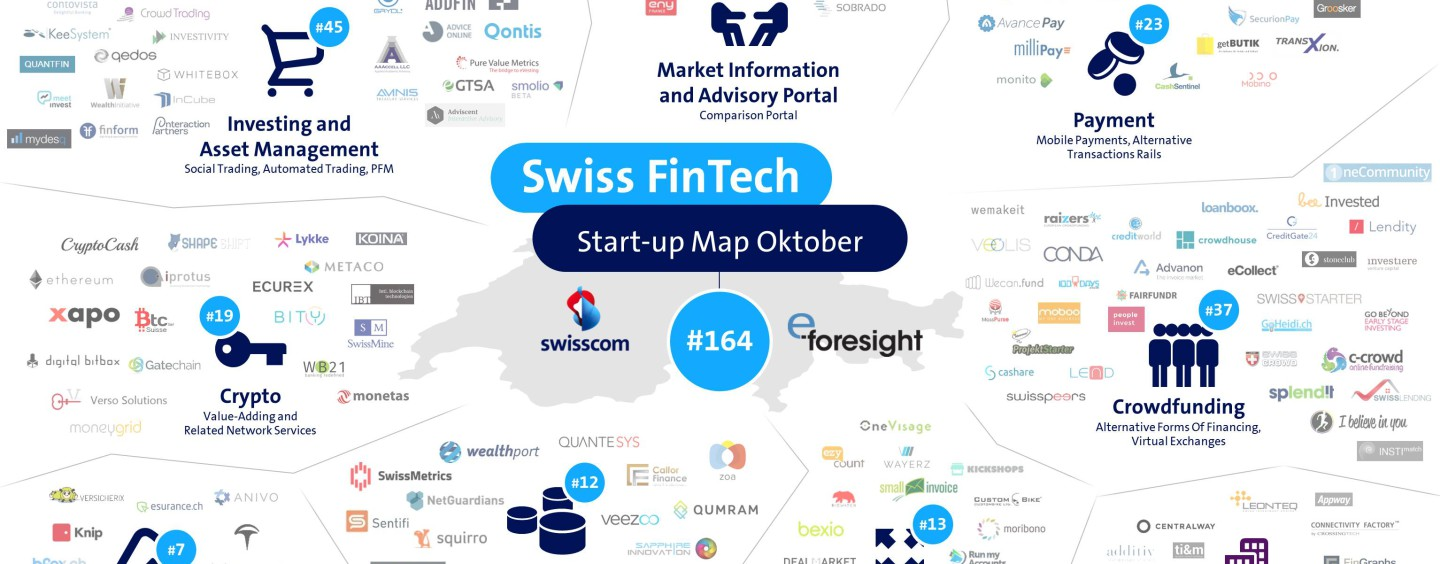 Swiss FinTech Startup Map, October 2016 / Neu: Swiss Fintech Radar
