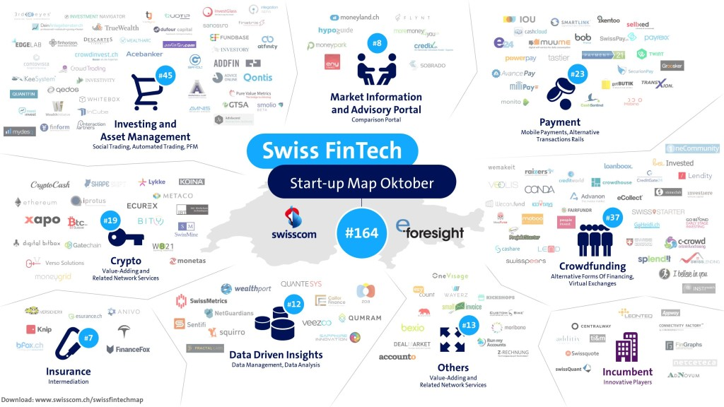 Swiss FinTech Start-up Map