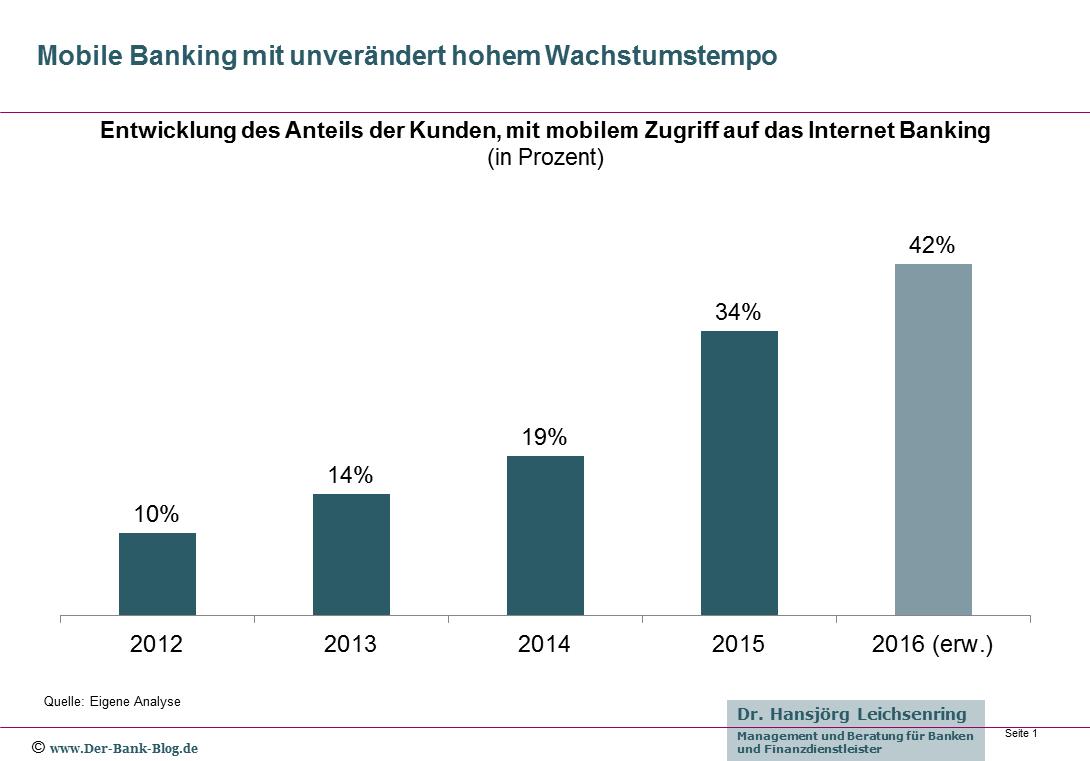 Die Nutzung von Mobile Banking durch die Kunden weist ein unverändert hohes Wachstum auf.