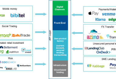 4 Banking Business Models For The Digital Age