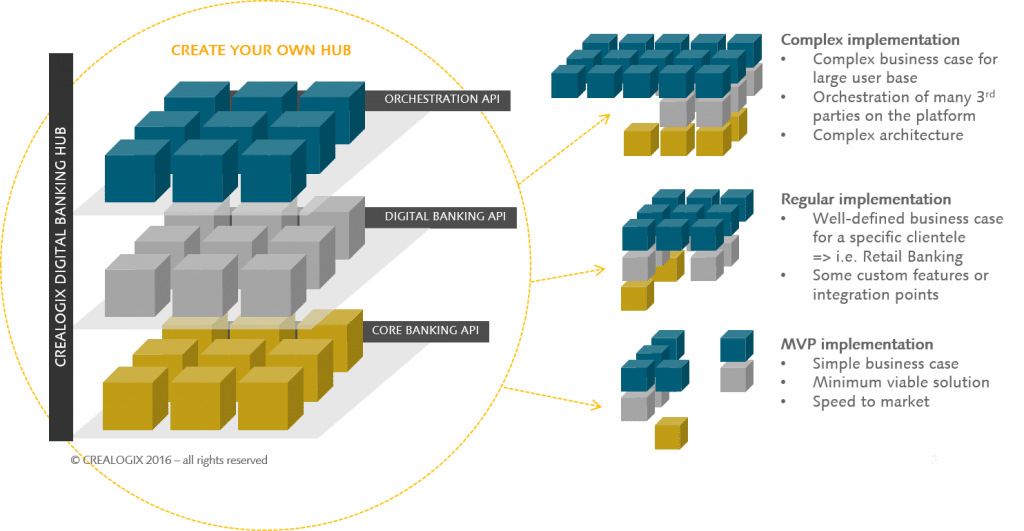 The Digital Banking Hub