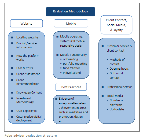Robo-advisor evaluation structure