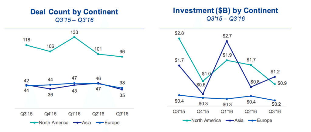 Deal Count and Investment by Continent
