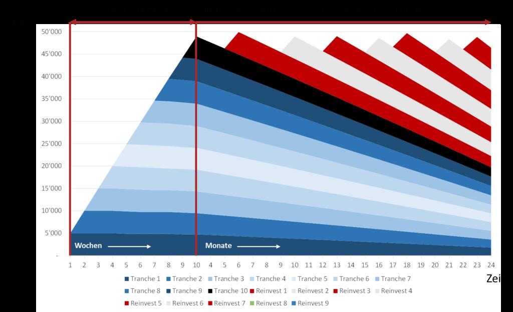 Grafik: Aufbaustrategie für ein diversifiziertes Festzinsportfolio