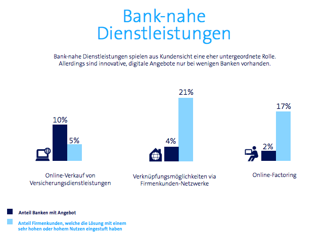 Banking related services IFZ Swisscom report