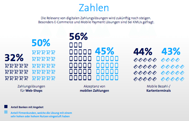 Digital payments IFZ Swisscom report