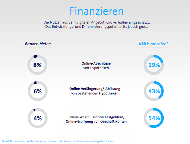 Financing IFZ Swisscom report