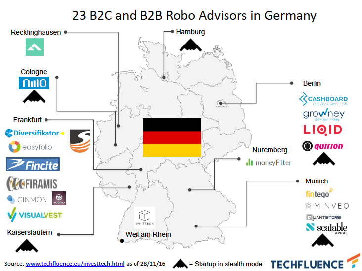 Robo advisors Germany