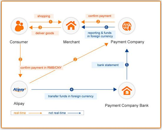 how to pay using alipay