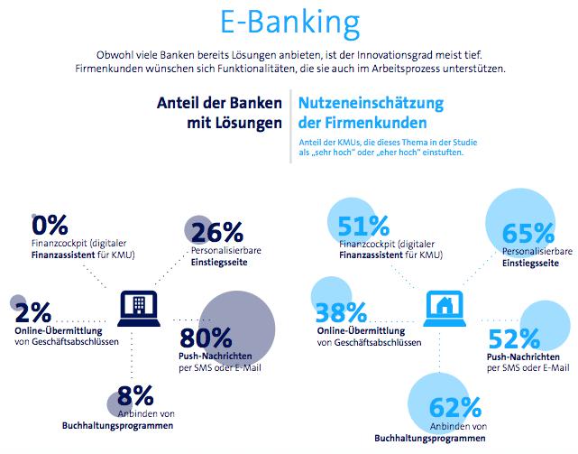e-banking Swisscom IFZ report