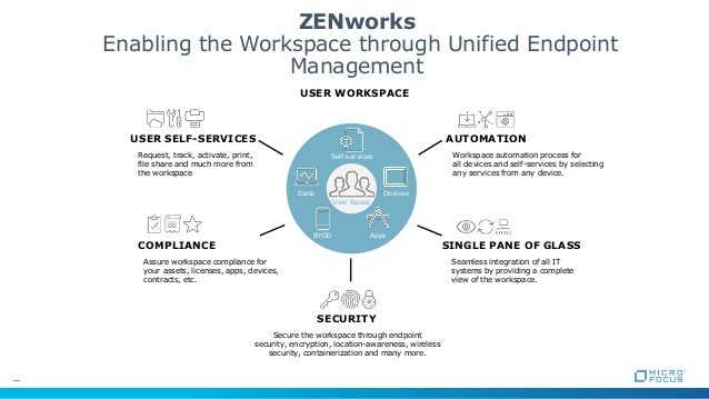 Enabling Workspace Through Unified Endpoint Management. Via SlideShare