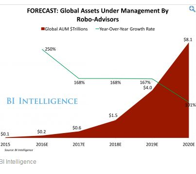 robo advisors growth