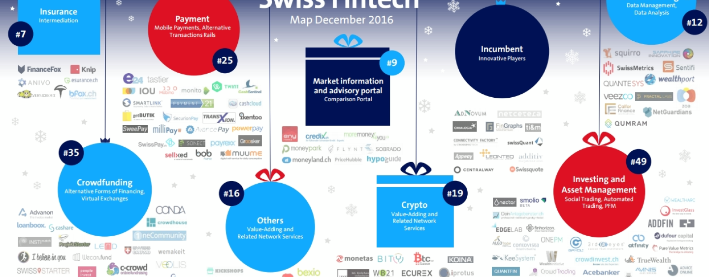 Swiss FinTech Startup Map, December 2016: Xmas Edition