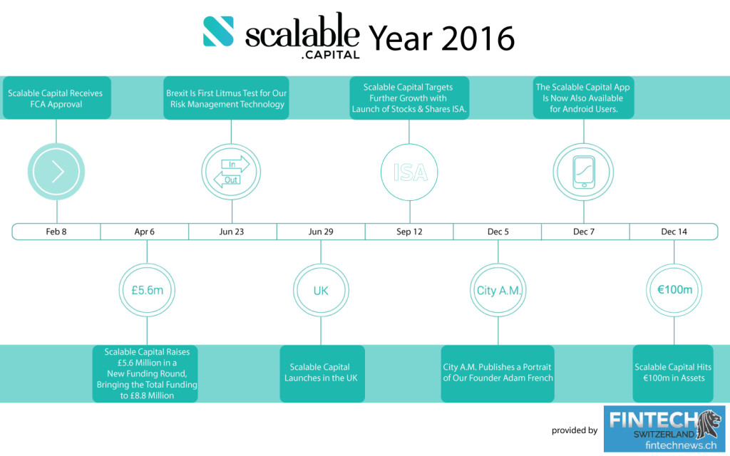 Scalable-Capital's-Year-2016