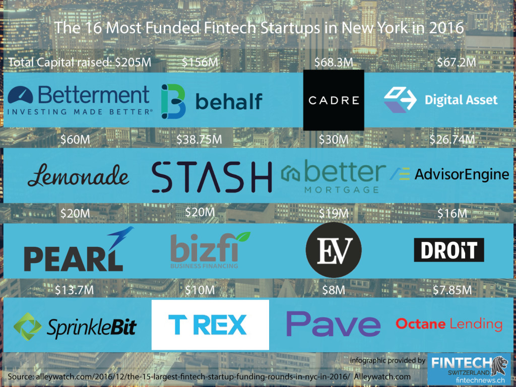 The 16 Most Funded Fintech Startups in New York in2016