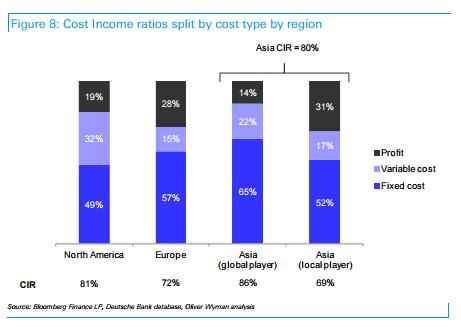 Cost Income Ratio Split