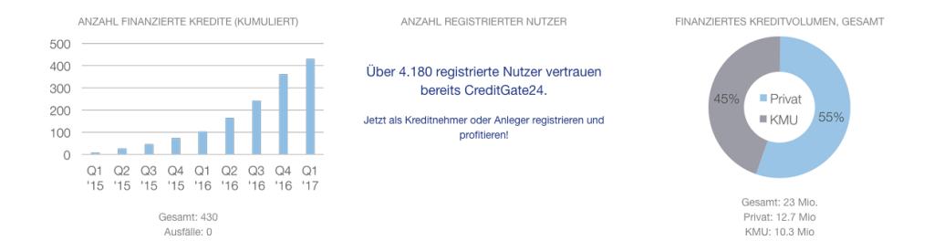 GreditGate24