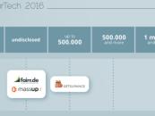 InsurTech-Finanzierungen: Deutscher Markt sammelt 2016 über 82,4 Millionen US-Dollar ein