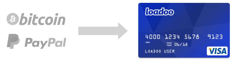 Loadoo PayPal Bitcoin debit card