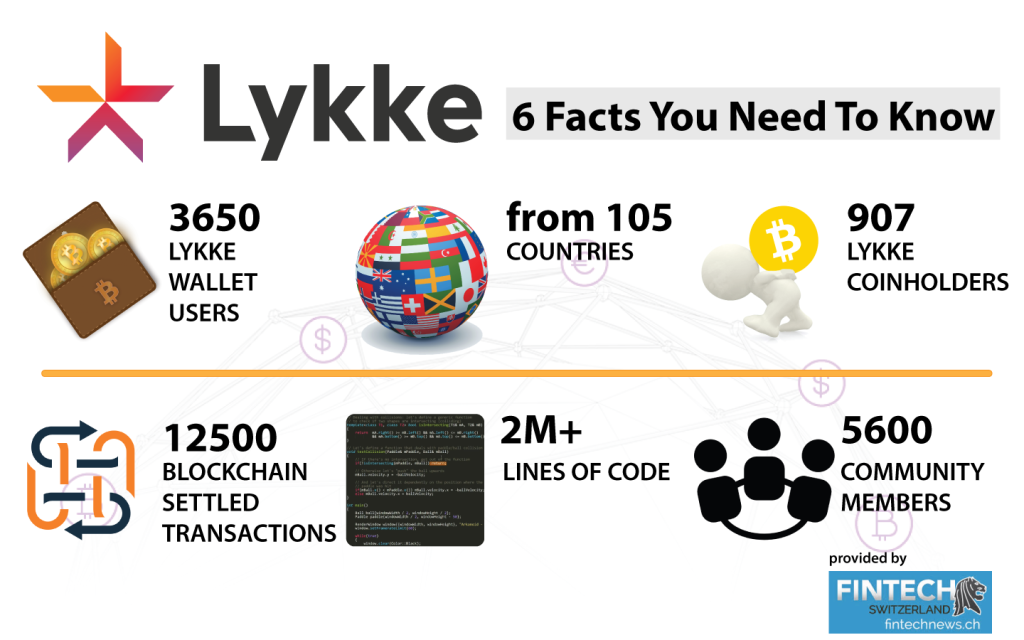 Lykke 6 Facts you need to know