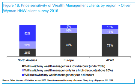 Price Sensitivity of Wealth Management