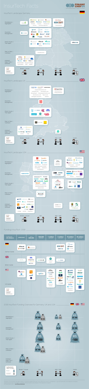 infografik-insurtech