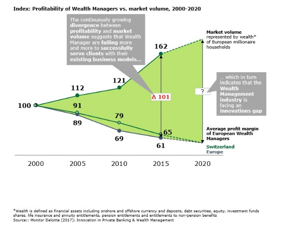 Wealth Managers Market Volume