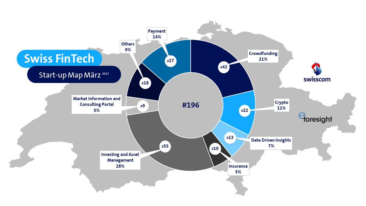 Swiss fintech startup