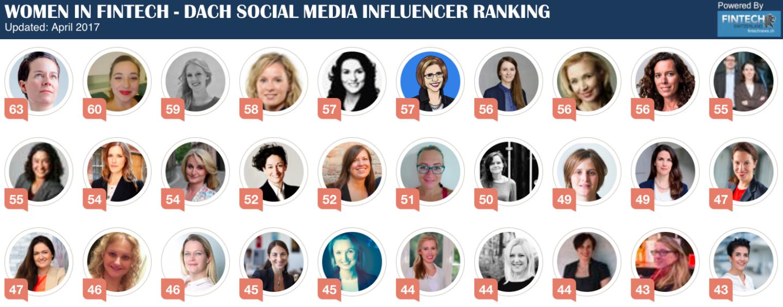 Women In Fintech – DACH Social Media Ranking