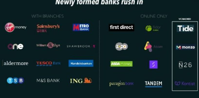 Challenger Banks Market is the Hottest Fintech Vertical in Europe
