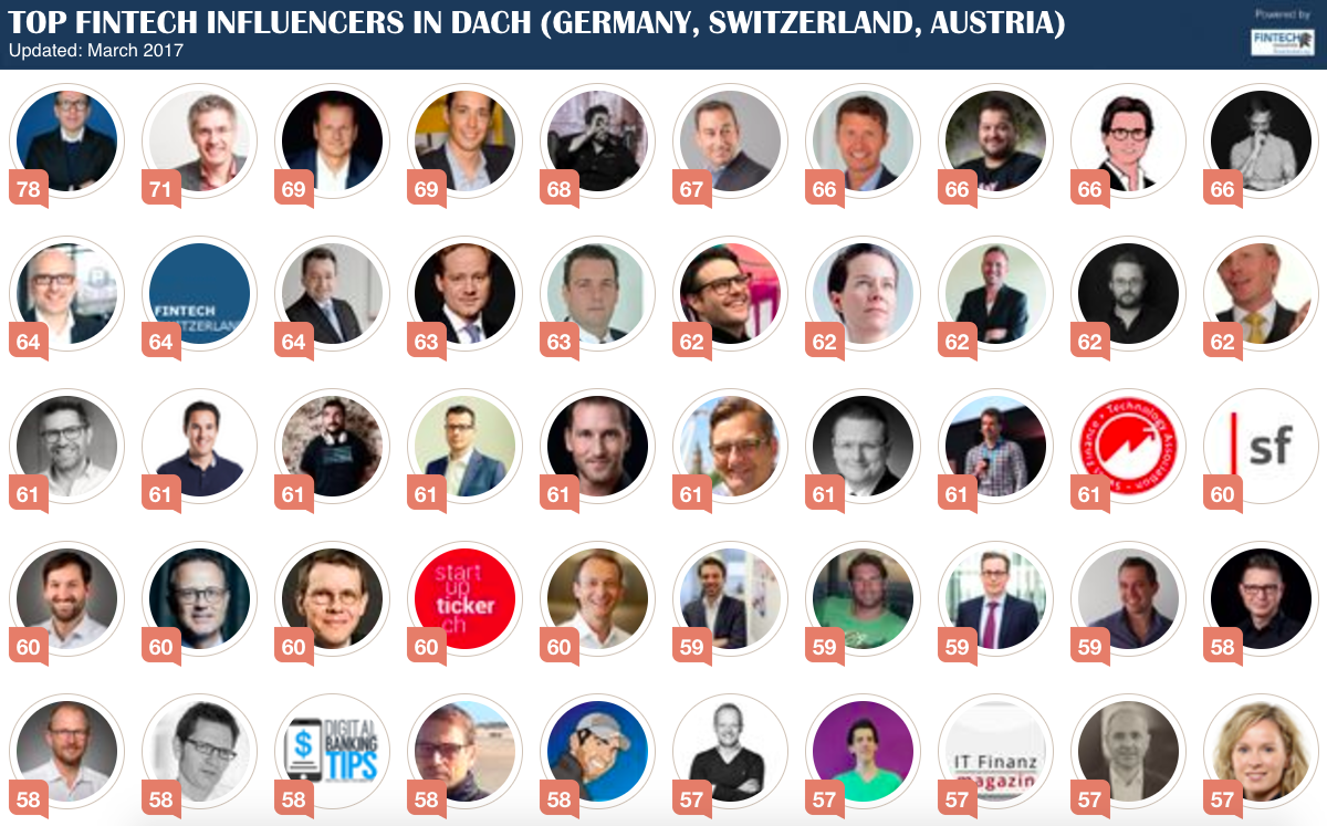 RANKING OF TOP FINTECH INFLUENCERS IN DACH   Social Media